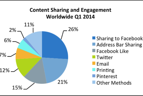 Content Sharing 2014